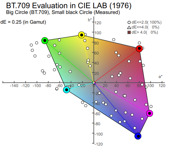 BT.709 Evaluation in CIE LAB(1976)