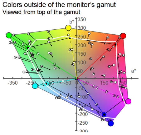 colors outside of the monitor's gamut